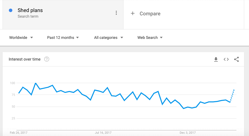 google trends shed plans