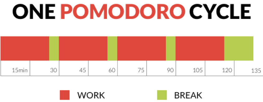one pomodoro cycle
